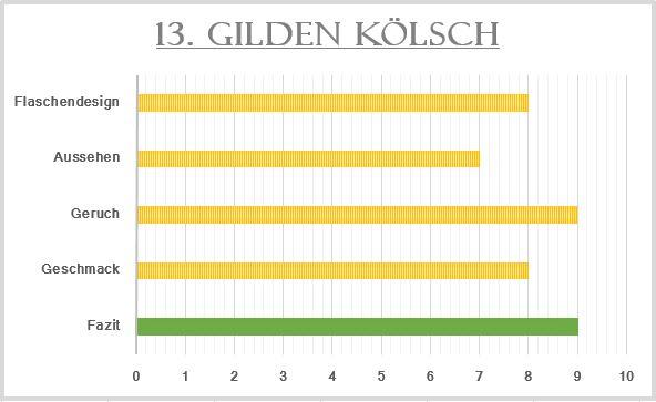 13_Gilden Kölsch-Bewertung