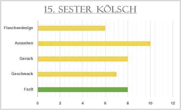 15_Sester Kölsch-Bewertung