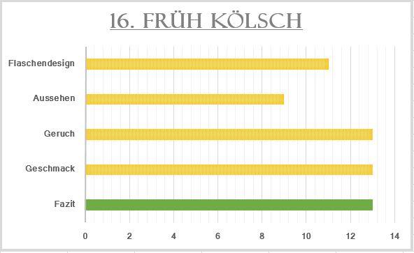 16_Früh Kölsch-Bewertung