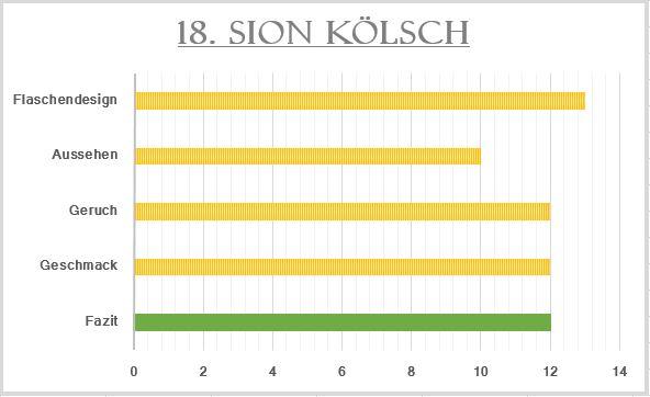 18_Sion Kölsch-Bewertung