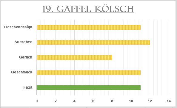 19_Gaffel Kölsch-Bewertung