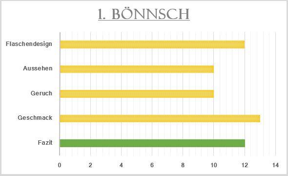 1_Bönnsch-Bewertung