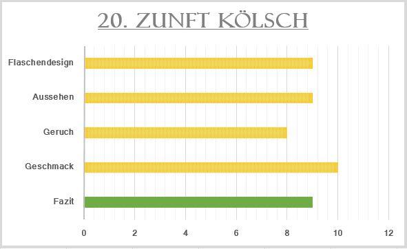 20_Zunft Kölsch-Bewertung