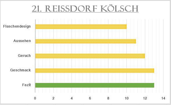 21_Reissdorf Kölsch-Bewertung