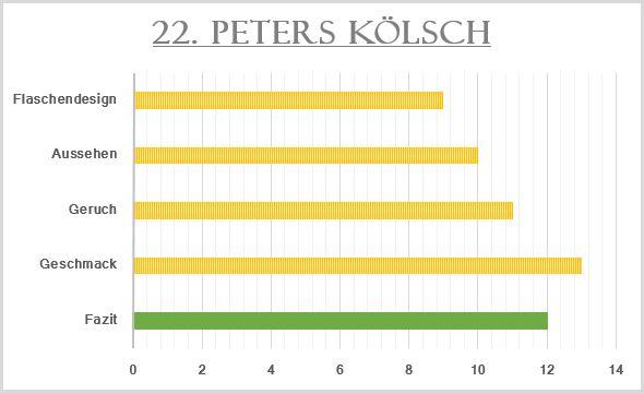 22_Peters Kölsch-Bewertung