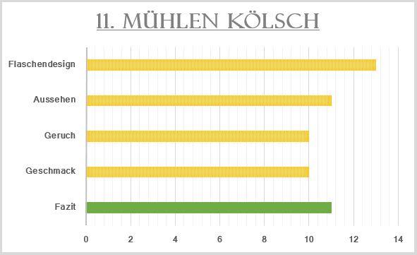 2_Mühlen-Kölsch-Bewertung