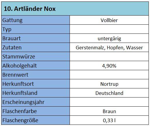Grunddaten Nox