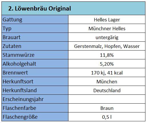 Löwenbräu_Grunddaten