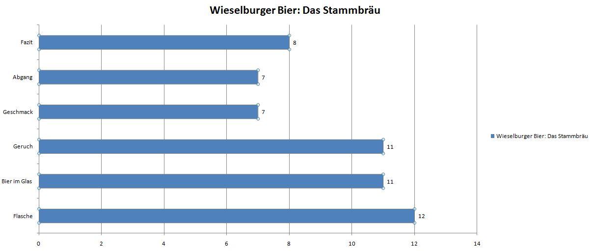 Wieselburger Bier_ Das Stammbräu Bewertung