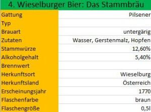 Wieselburger Bier_Das Stammbrau Charakteristika