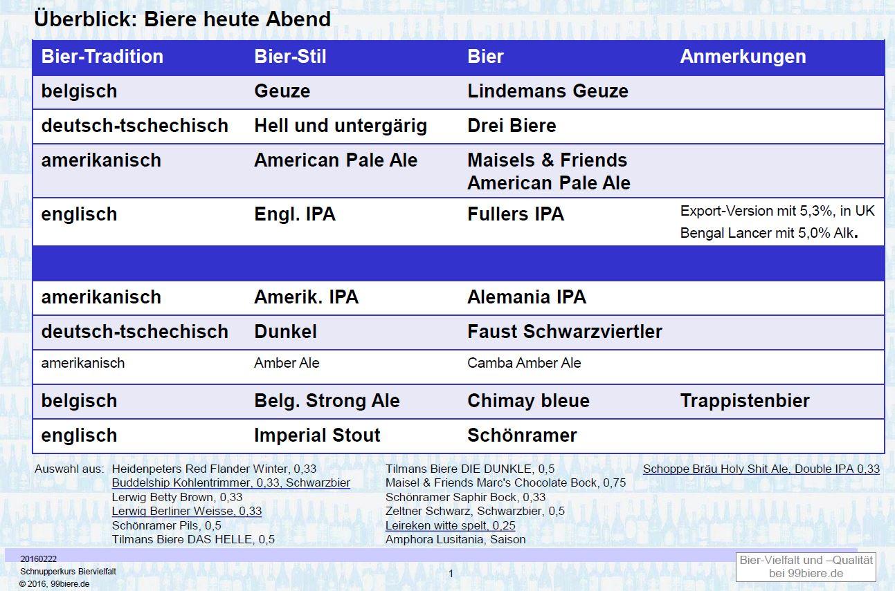 Überblick Biervielfalt