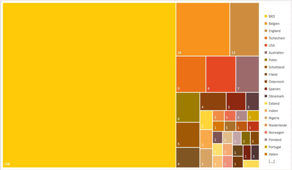 0_Statistische Auswertung_Länder