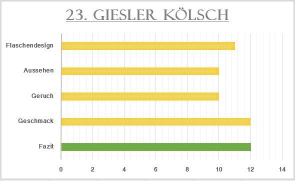 23_Giesler Kölsch-Bewertung