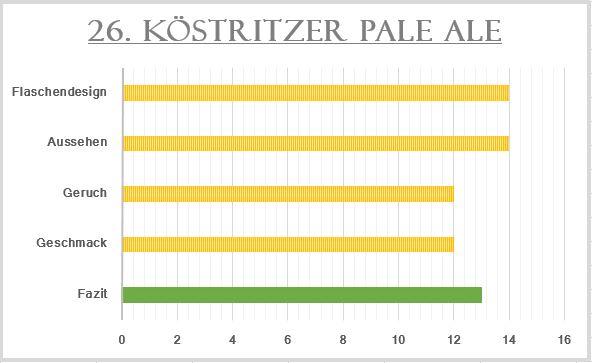 26_Köstritzer Pale Ale-Bewertung