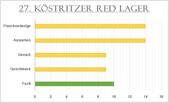 27_Köstritzer Red Lager-Bewertung