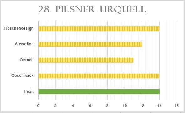 28_Pilsner Urquell-Bewertung