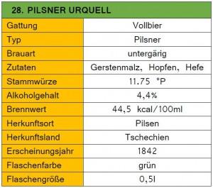 28_Pilsner Urquell-Steckbrief