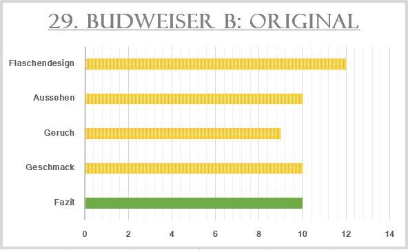 29_Budweiser Budvar-Bewertung
