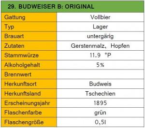 29_Budweiser Budvar-Steckbrief
