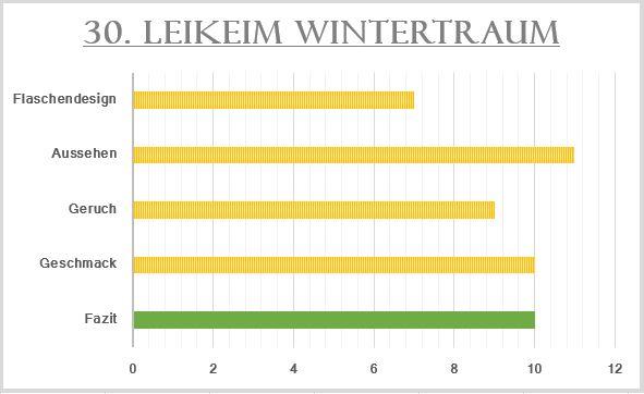 30_Leikeim Wintertraum-Bewertung