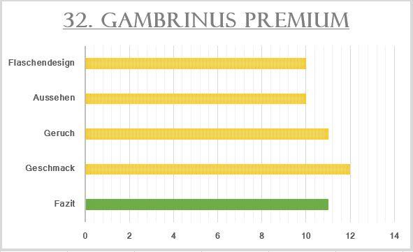 32_Gambrinus Premium-Bewertung