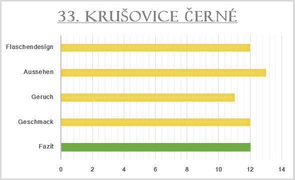 33_Krušovice Černé-Bewertung