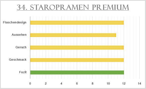 34_Staropramen Premium-Bewertung