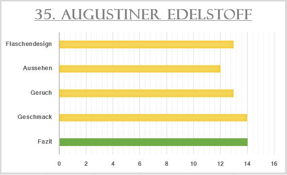 35_Augustiner Edelstoff-Bewertung