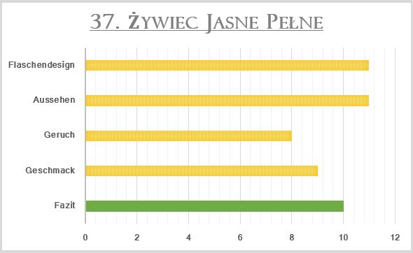 37_Zywiec Jasne Pelne-Bewertung