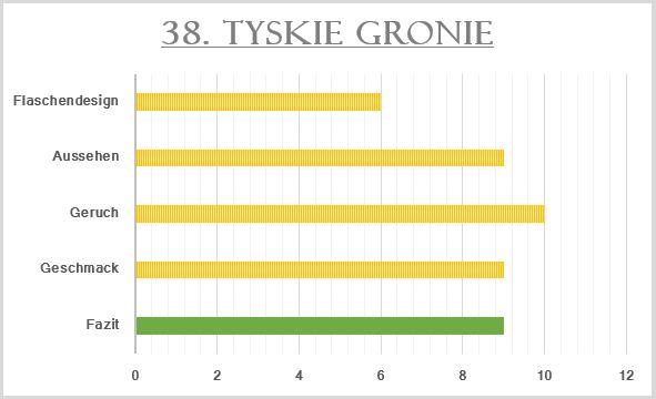 38_Tyskie Gronie-Bewertung