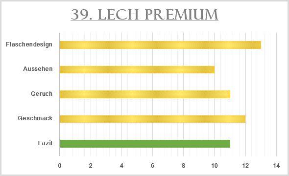 39_Lech Premium-Bewertung