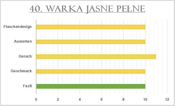 40_Warka Jasne Pelne-Bewertung
