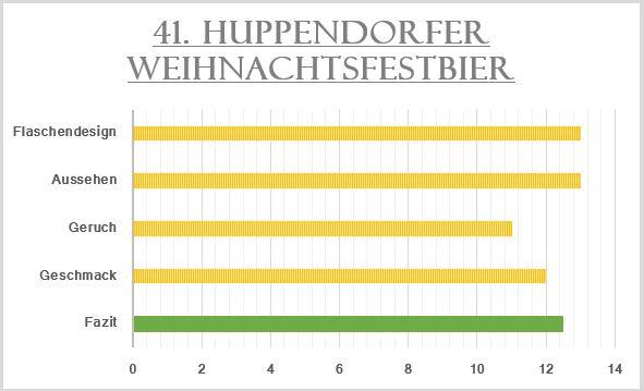41_Huppendorfer Weihnachtsfestbier-Bewertung