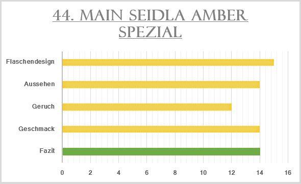 44_Main Seidla Amber Spezial-Bewertung