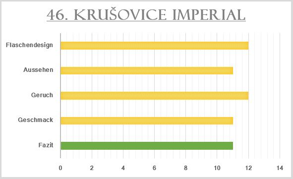 46_Krušovice Imperial-Bewertung