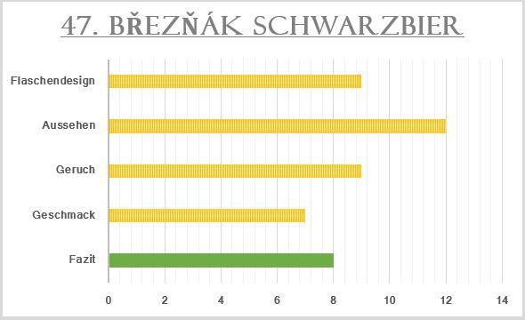 47_Březňák Schwarzbier-Bewertung