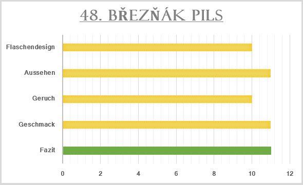 48_Březňák Pils-Bewertung