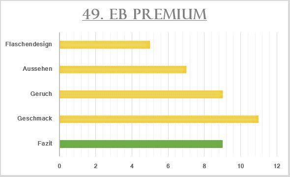 49_EB Premium-Bewertung