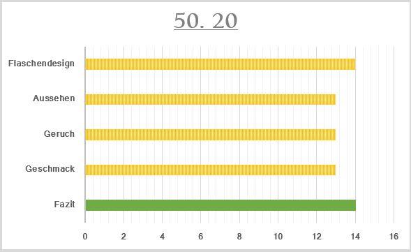 50_20-Bewertung