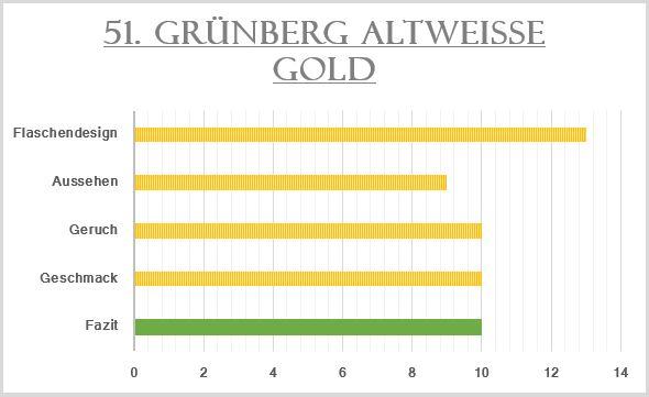 51_Grünberg Altweisse Gold-Bewertung