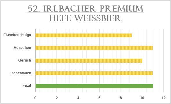 52_Irlbacher Premium Hefe-Weißbier-Bewertung