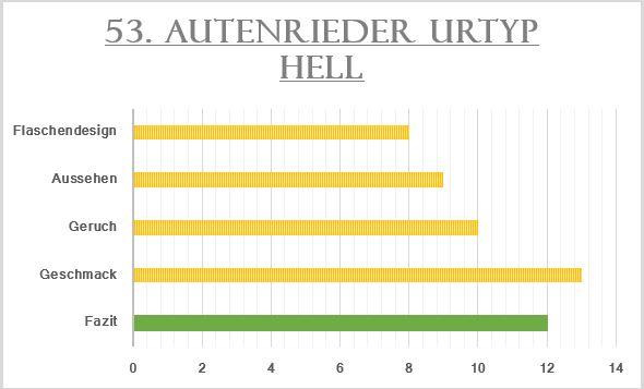 53_Autenrieder Urtyp Hell_Bewertung