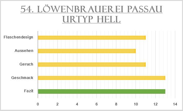54_Löwenbrauerei Passau Urtyp Hell_Bewertung