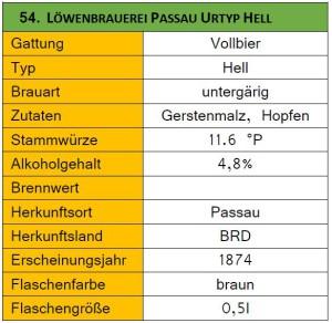 54_Löwenbrauerei Passau Urtyp Hell_Steckbrief