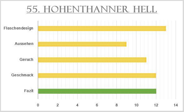 55_Hohentanner Hell-Bewertung