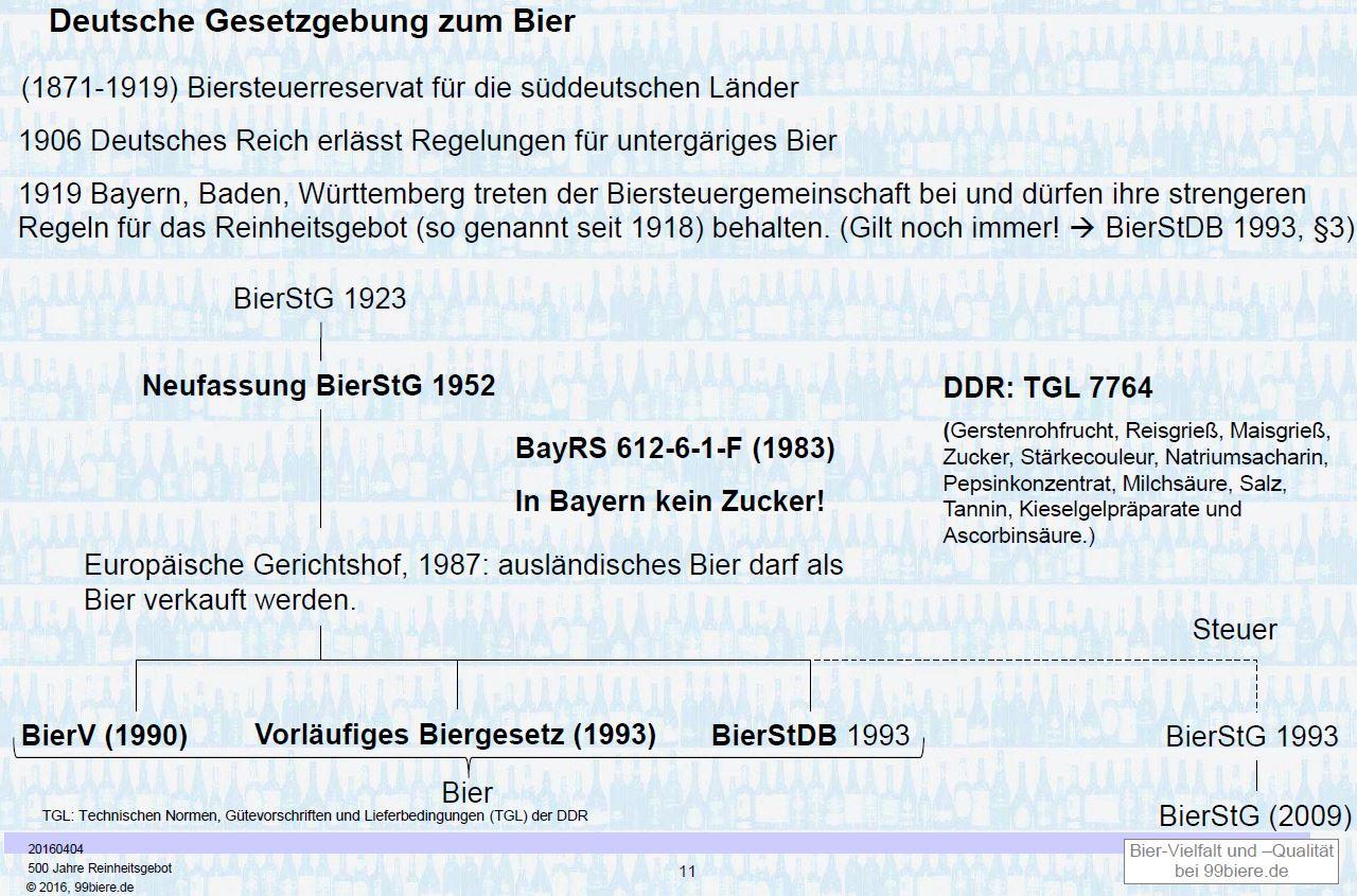 Deutsche Bier Gesetzgebung