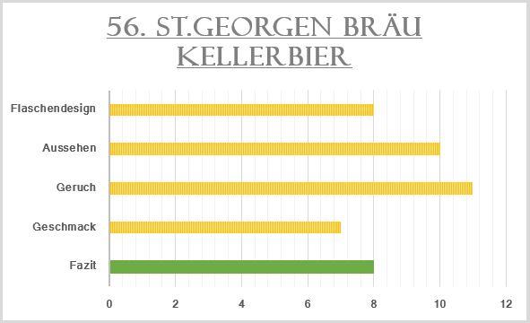 56_St.Georgen Bräu Kellerbier-Bewertung