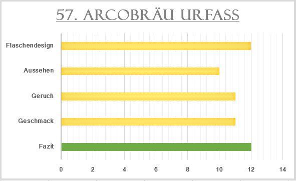 57_Acrobräu Urfass-Bewertung