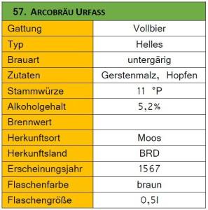57_Acrobräu Urfass-Steckbrief