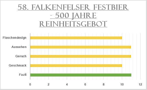 58_Falkenfelser Festbier-Bewertung